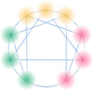 Enneagram Circle w-colors