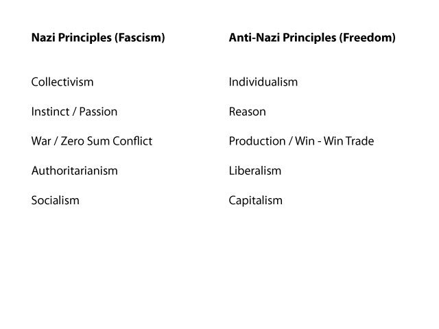 Nazi Principles vs Anti-Nazi Principles</br> from Nietzsche and the Nazis</br>